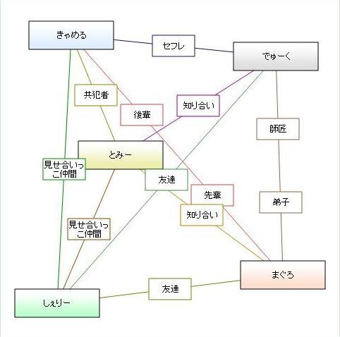 相関図(テスト用)