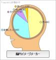 egoistの脳内イメージ