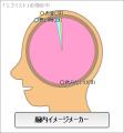 エゴイストの脳内イメージ