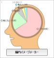 リアの脳内イメージ
