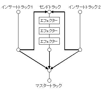 fl7mixer5-send.jpg