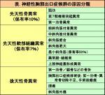 神経性胸郭出口症候群の分類