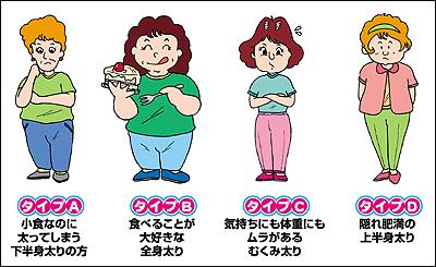 肥満体のイラスト