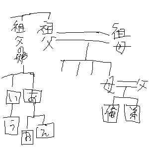 簡易的家系図