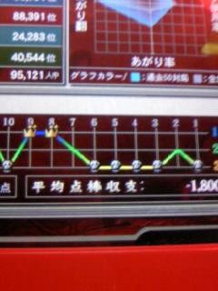 リモンさんの麻雀データ