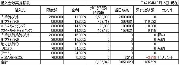 借入残高推移表20071216