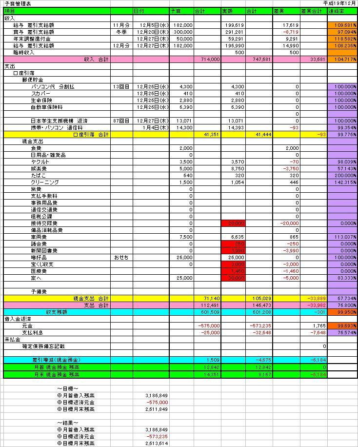 予算管理表12月分 結果