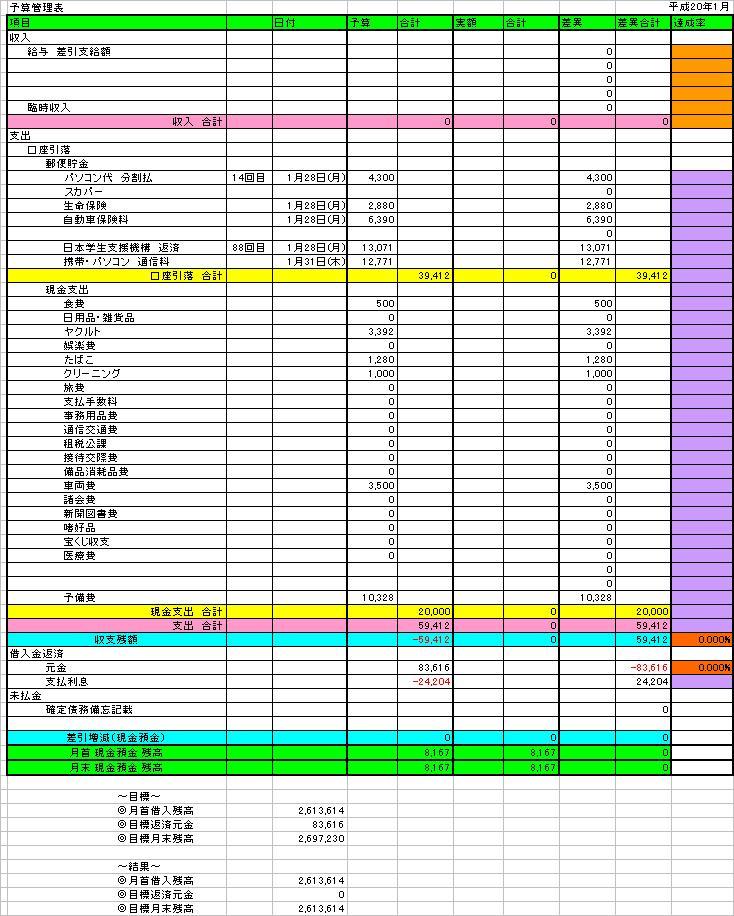 予算管理表 1月分