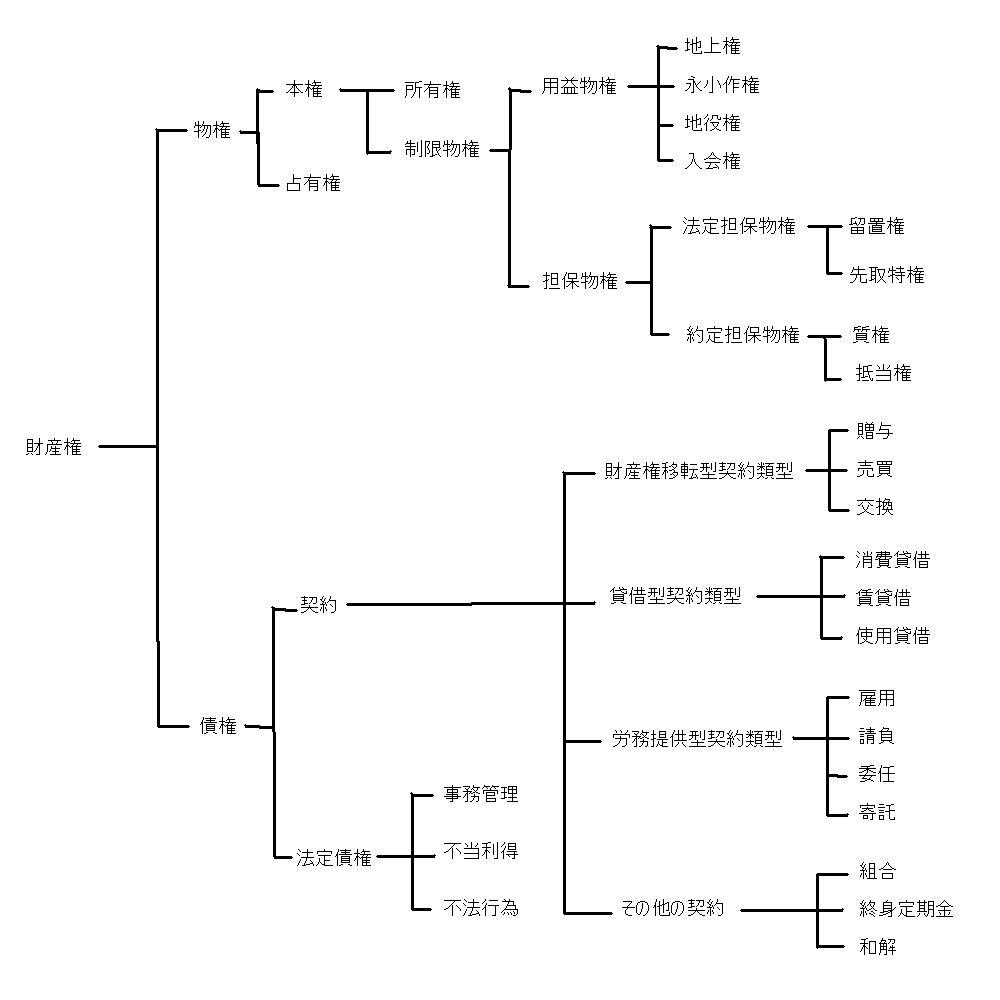 民法マン(全条文解説サイト) ...