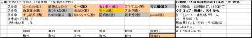日曜くじ参加グル52_20071230