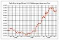 ドルー円(1984~1986)