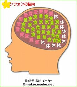 シフォンの脳内