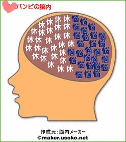 バンビの脳内
