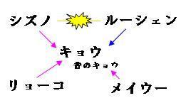 モテモテのキョウさんの図