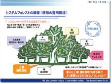 システムフォレスト図1-1
