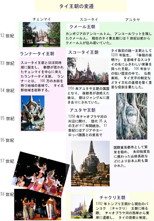 タイ王朝の変遷