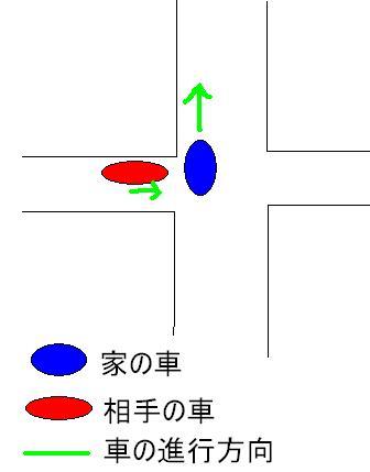 交通事故の図