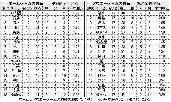 2007-J1-H&A成績表